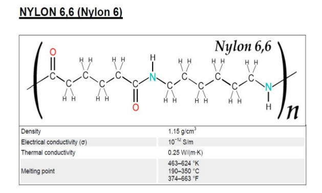 Nylon 66 structure and properties
