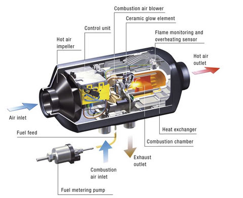parking heater system air and fuel flow