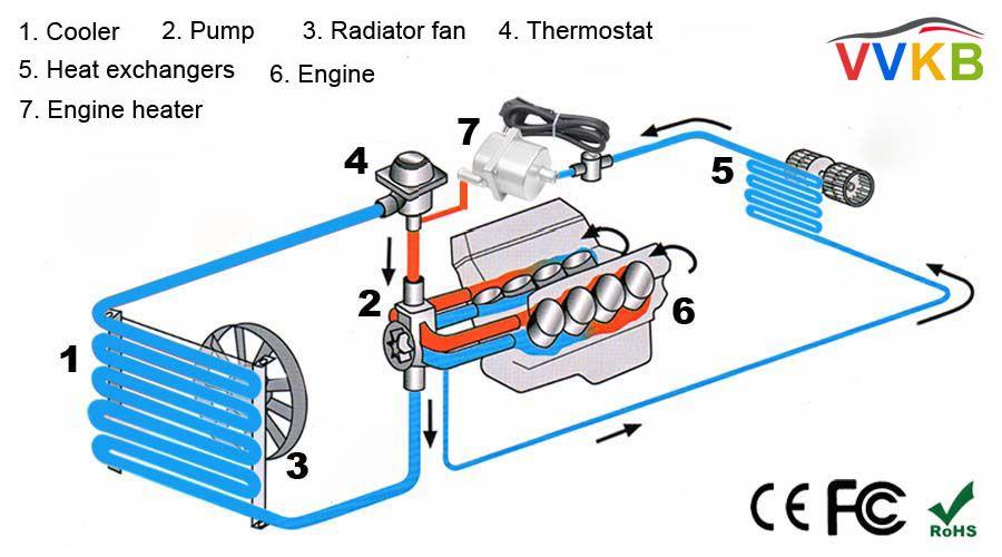 Snowmobile Block Heater, Engine Coolant Heater for Snowblower