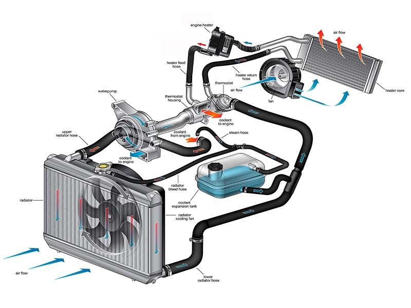 Installation Diagram of Block Heater