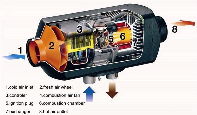 Air RV heater