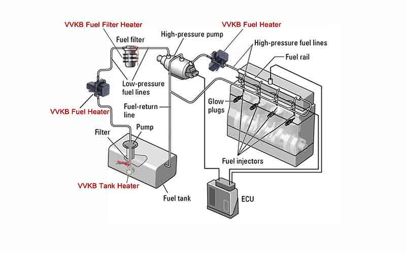 Fuel Heater System