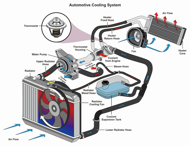 Truck Cooling System